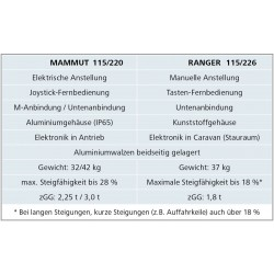 comparison Ranger and Mammut